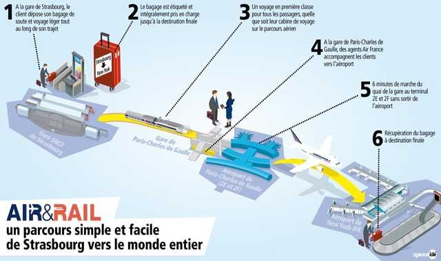 Air-journal-service air rail_air france