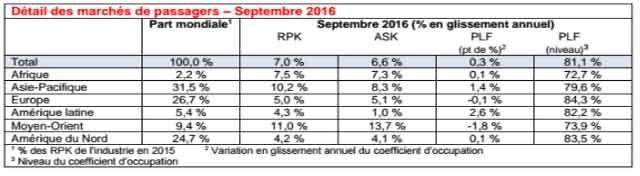 air-journal-trafic-iata-sept2016