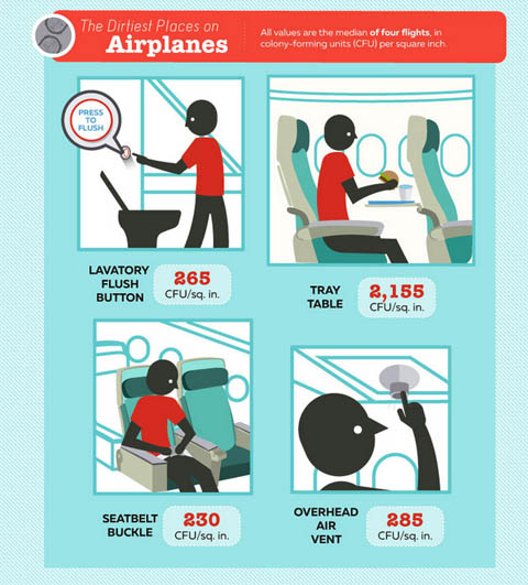 Air-journal_©travelmaths Dirtiest places on airplanes