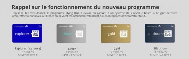 Carte Flying Blue Ivory.Pratique Le Fonctionnement Du Miles Cash De Flying Blue