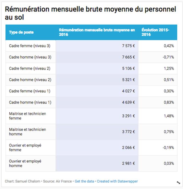 Quels Sont Les Salaires Des Personnels D Air France Air Journal
