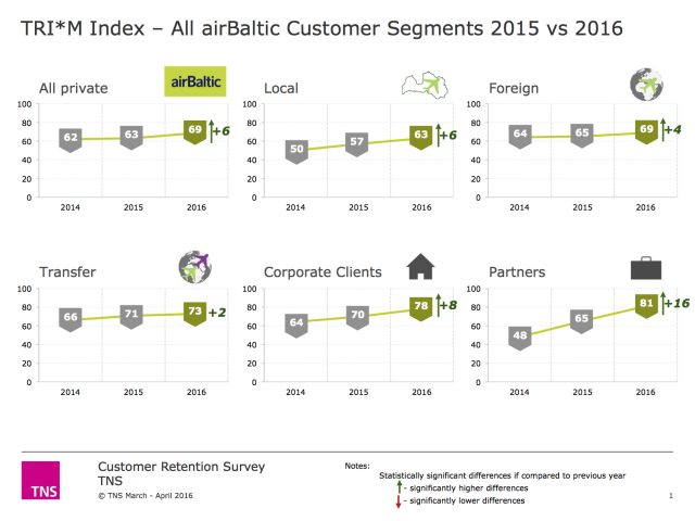 air-journal airbaltic taux satisfaction