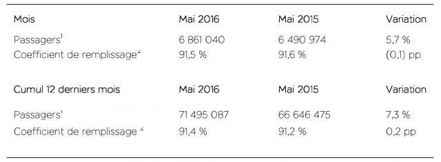 air-journal-easyjet-trafic-mai-2016