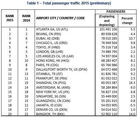 air-journal_ACI aeroport trafic 2015a