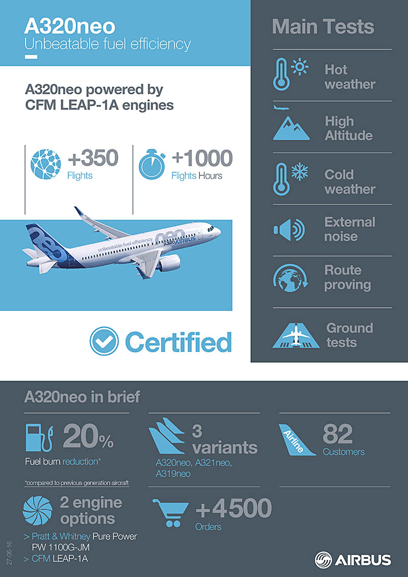 air-journal_Airbus-A320neo_CFM_Leap_Certification