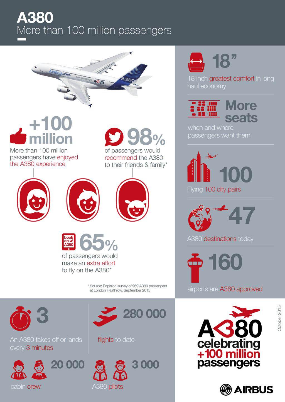 air-journal_Airbus A380 100 millions