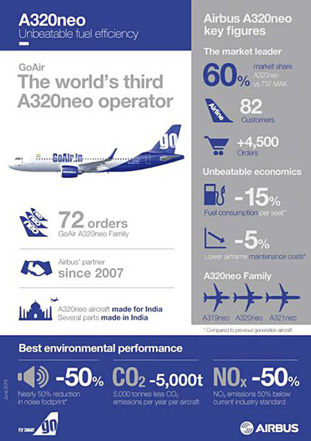 air-journal_GoAir A320neo_Infographics