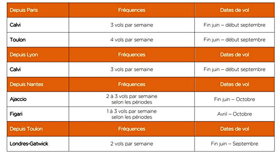 EasyJet : cinq nouveautés domestiques en Corse 1 Air Journal