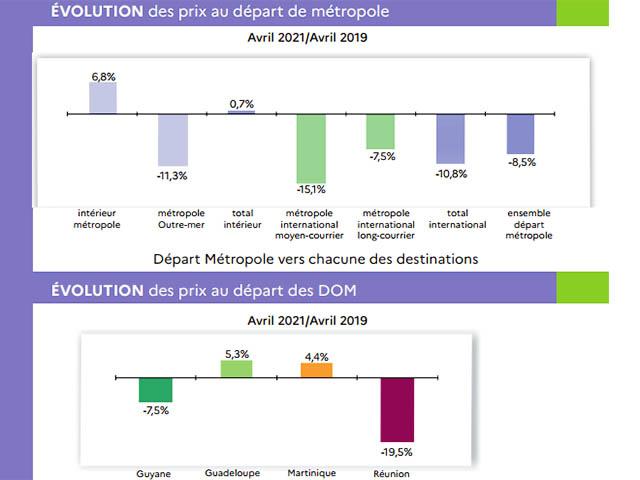 Prix du billet d'avion en France : forte baisse en avril 1 Air Journal